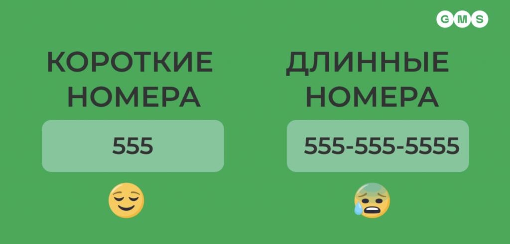 sms short codes gms