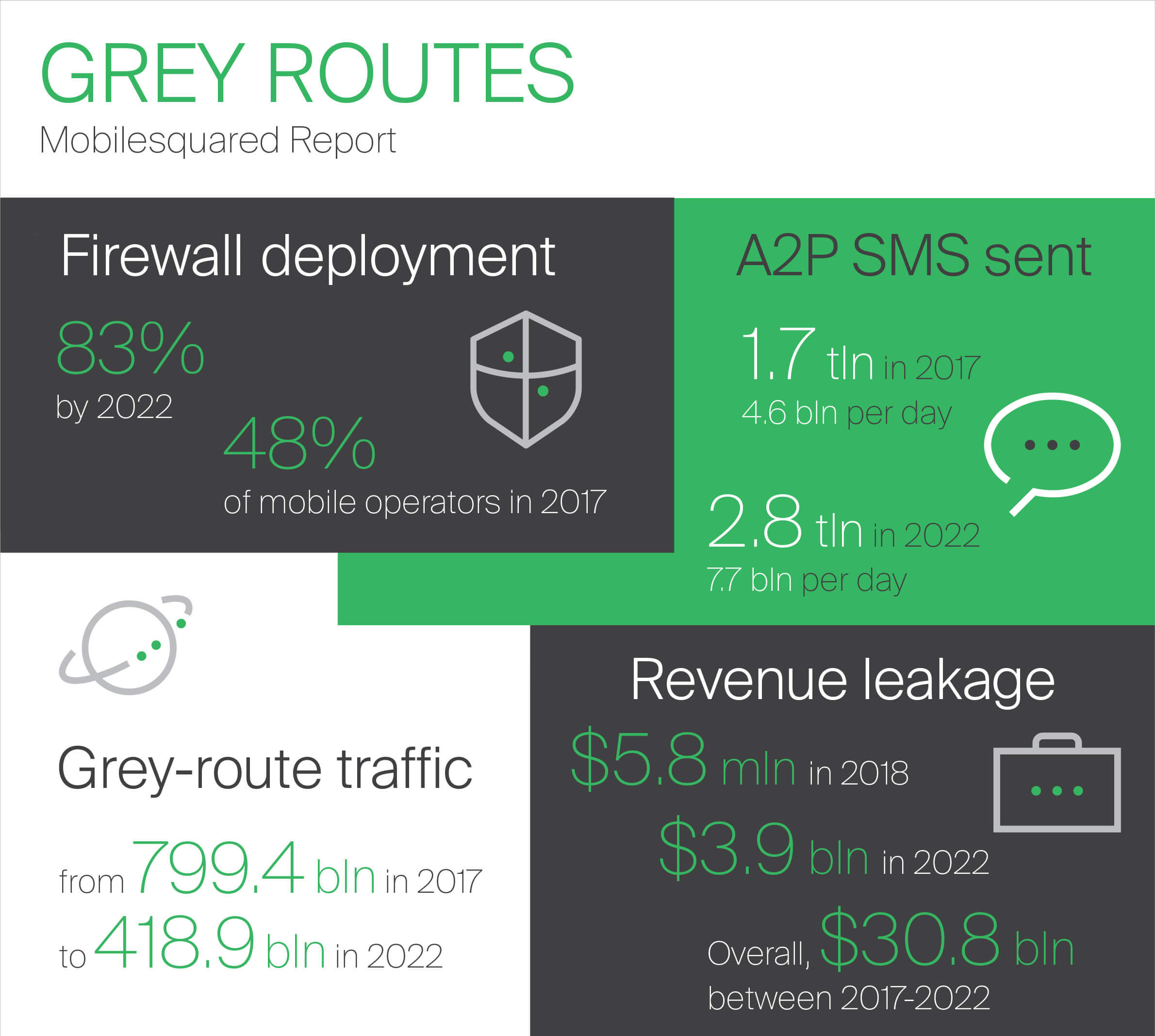MobileSquared data on grey route threats to MNO revenues | GMS Managed Services: revenue assurance and monetization
