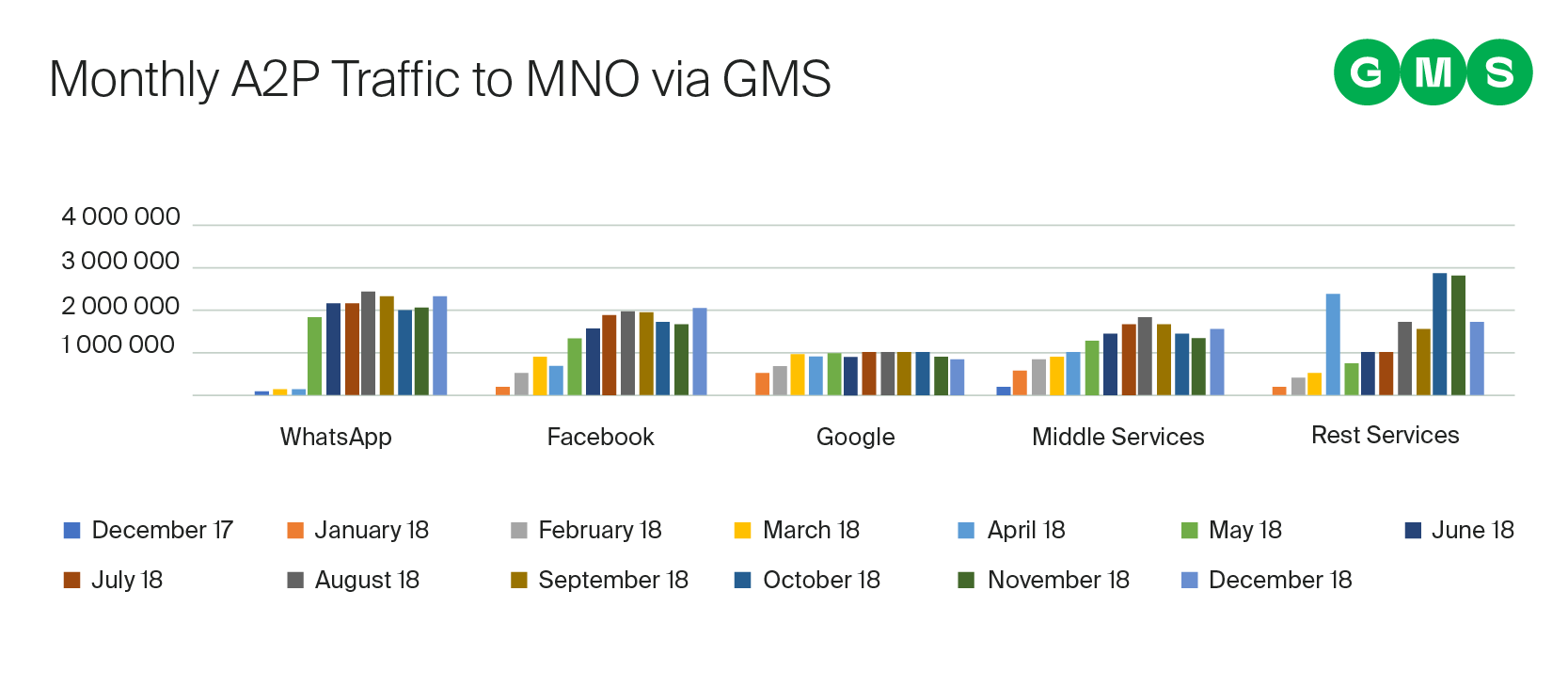 Typical monthly MNO A2P traffic from GMS