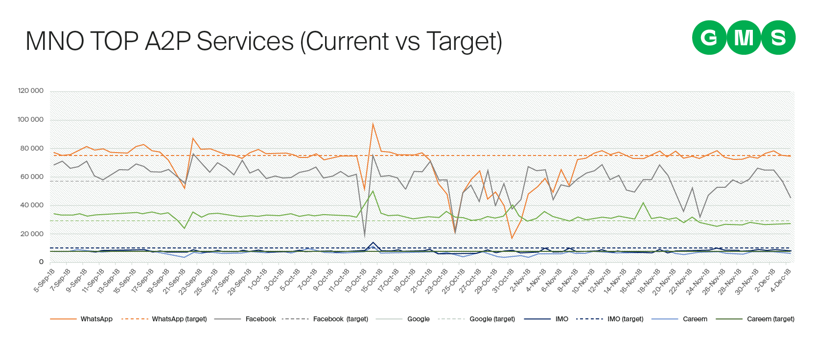 Top A2P services delivered to an MNO via GMS - current vs. target comparison