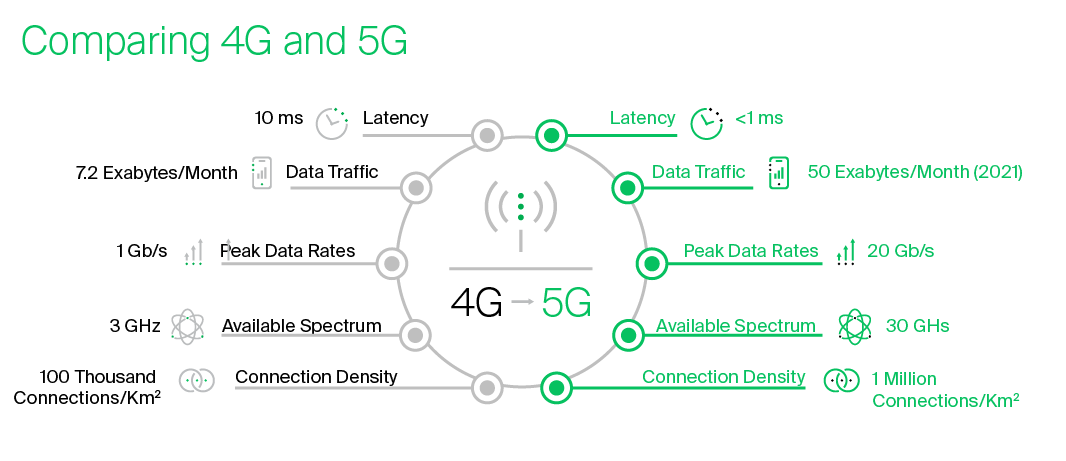 Comparing 4G and 5G - new 5G networks and ecosystem breakdown by GMS