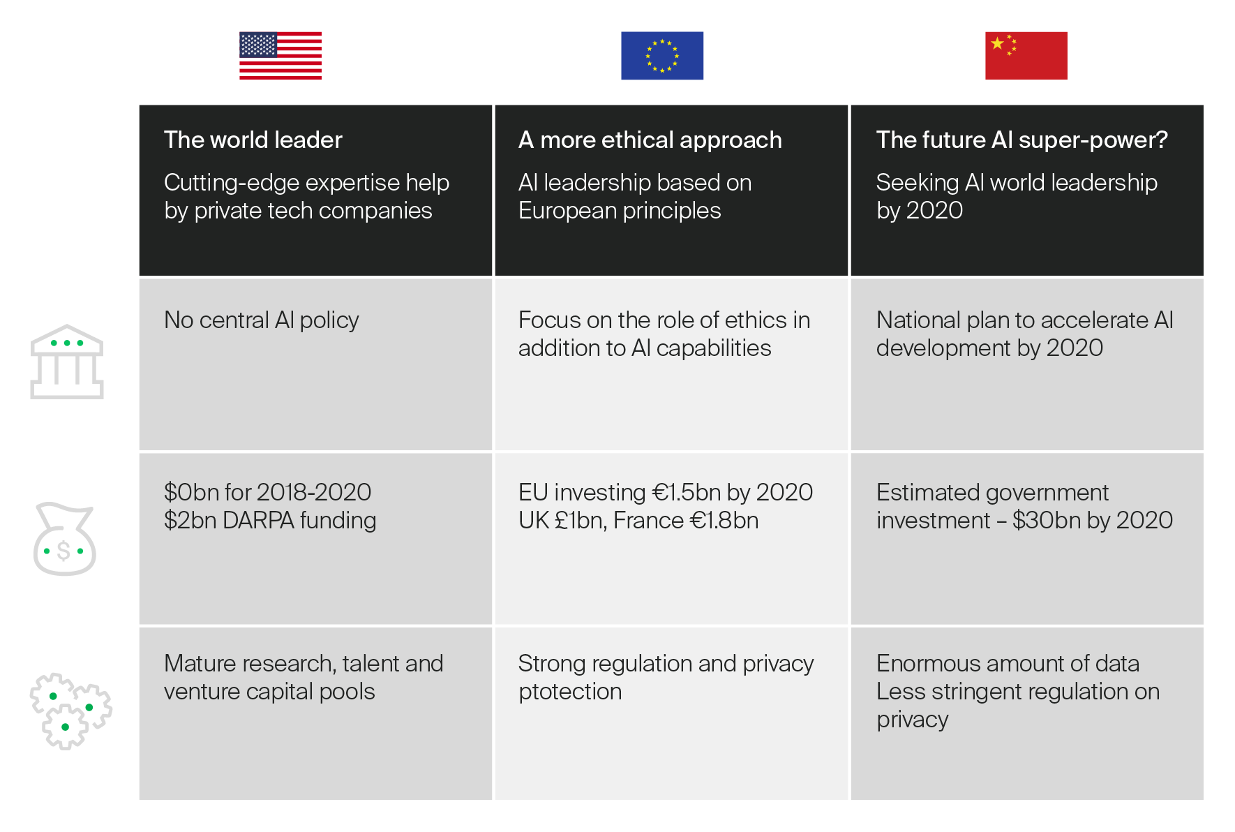 GSMA comparison of approaches to AI: USA, European Union (EU), & China | GMS breaks down the state of the mobile economy