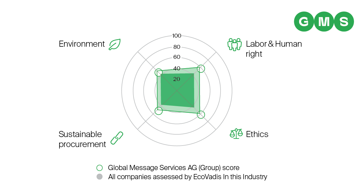 GMS' CSR rating from Ecovadis