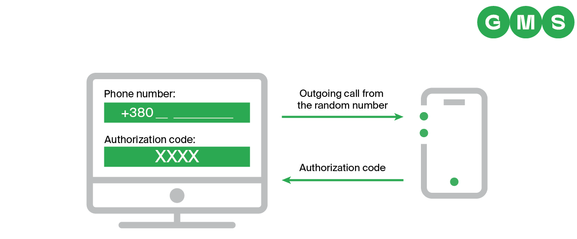 How GMS' 2FA service works to secure bank accounts and protect sensitive data
