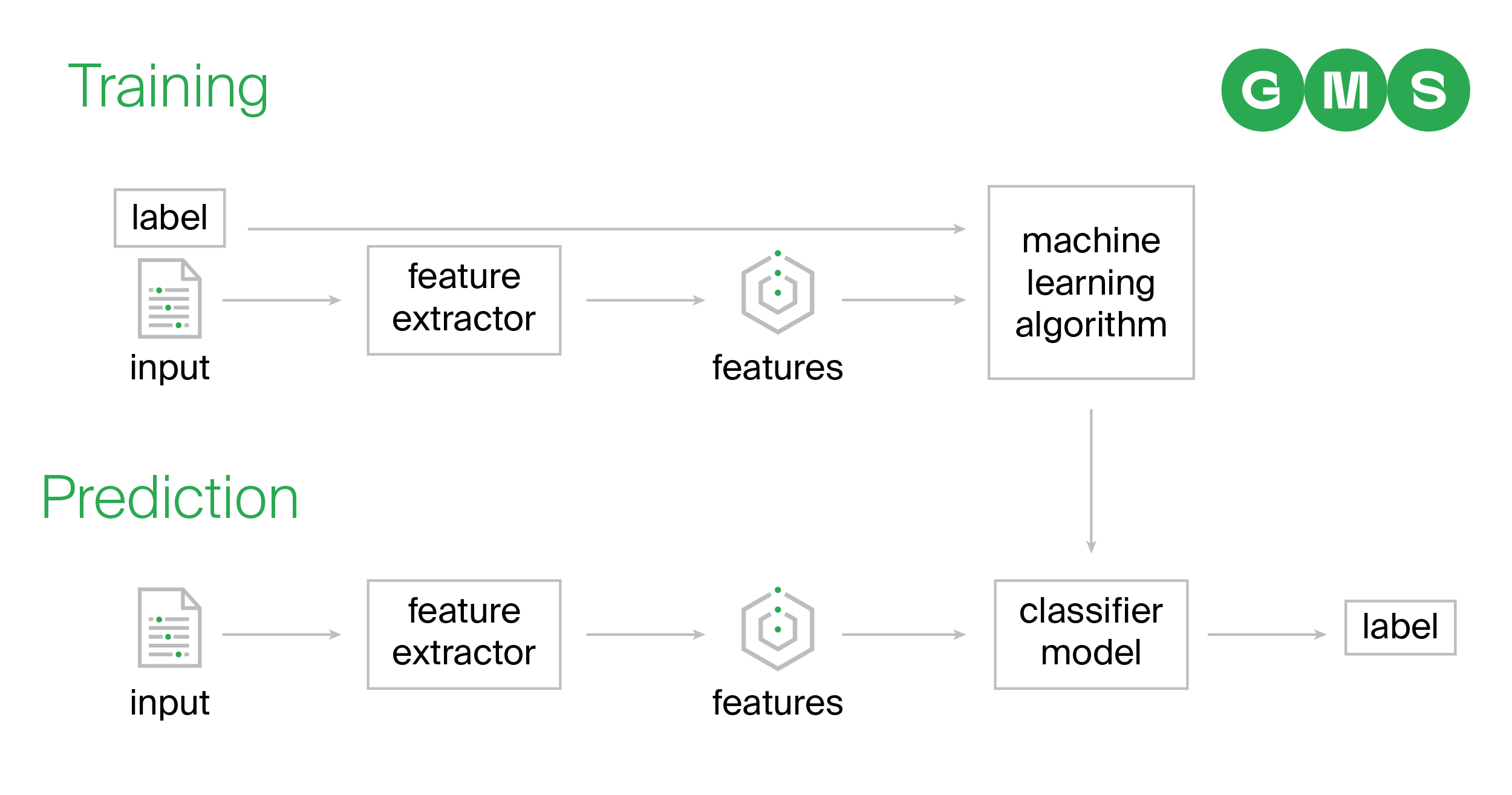 Training a neural network - teaching a machine to label features | GMS on Machine Learning for mobile operators