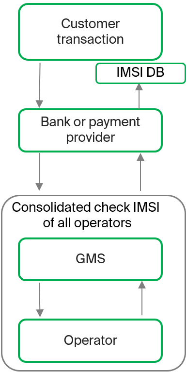 Scheme of GMS' Check IMSI service for securing mobile authentication