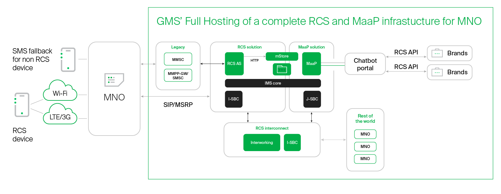 RCS hosted deployment from GMS | Global Message Services