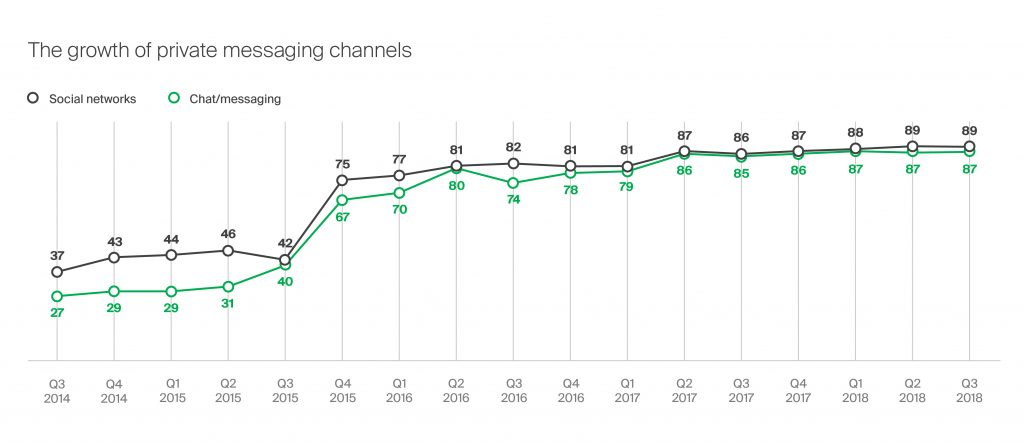 the growth of private messaging channels 2014 - 2018