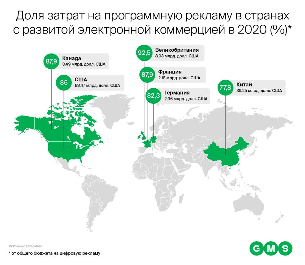 доля затрат на программную рекламу в странах с развитой электронной коммерцией