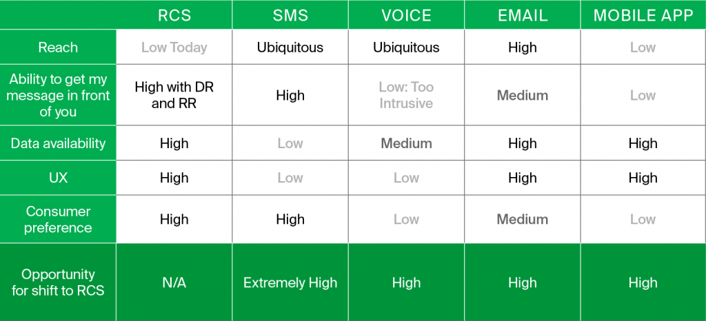 comparison of messaging app features rcs sms global message services