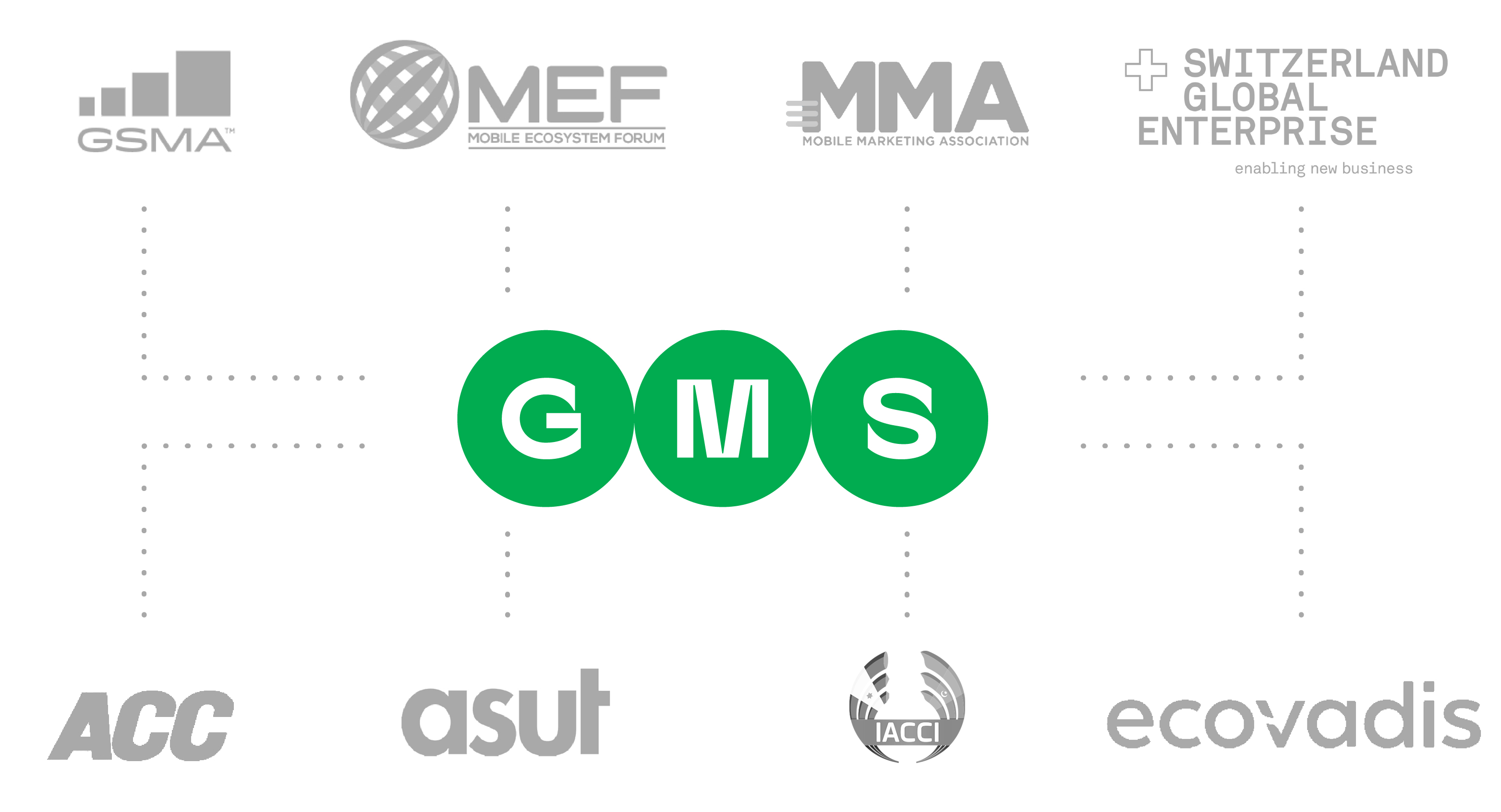 GMS Global Message Services Associations