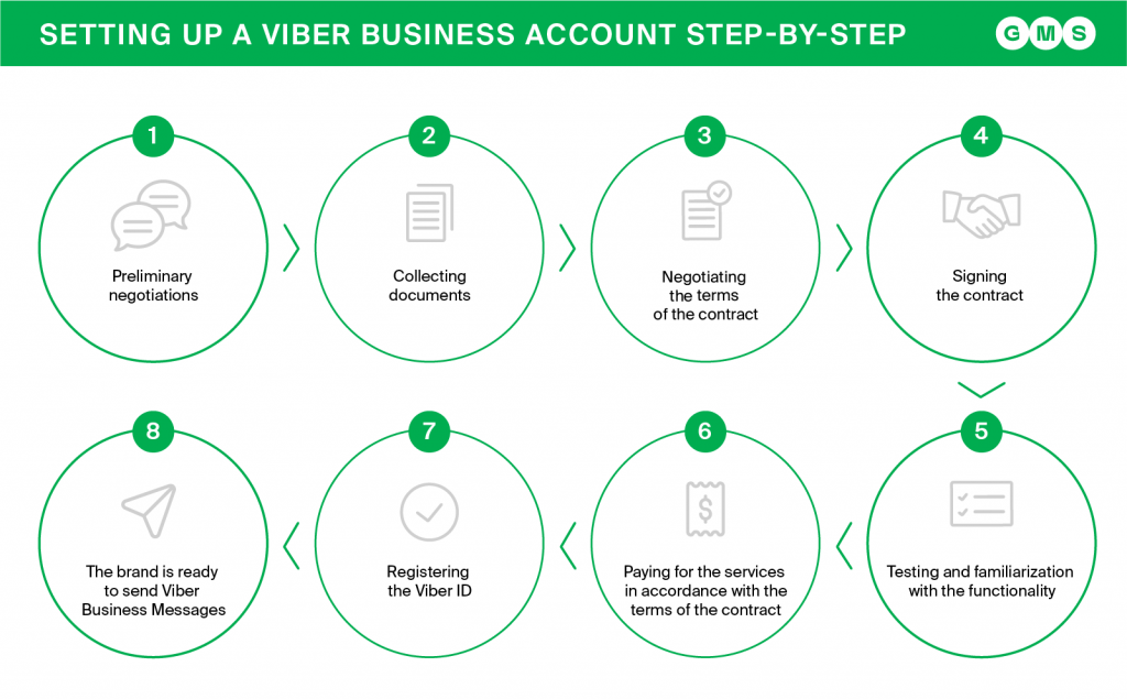 Registering a Viber business account with GMS global message services