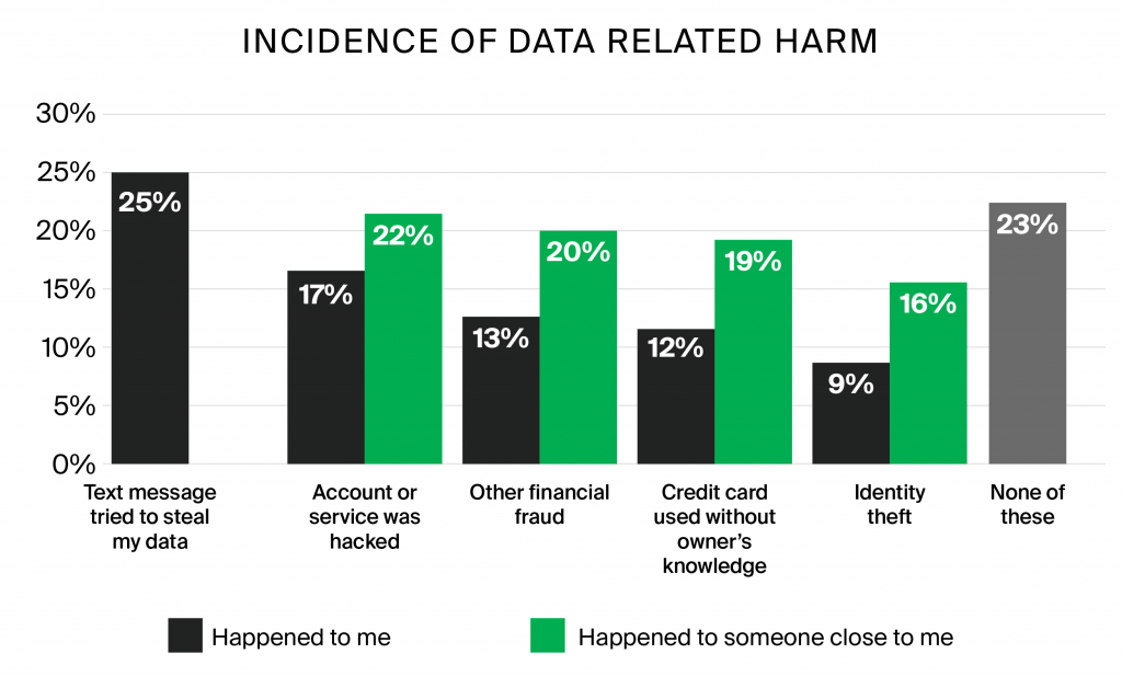 incidence of data related harm statistics by gms