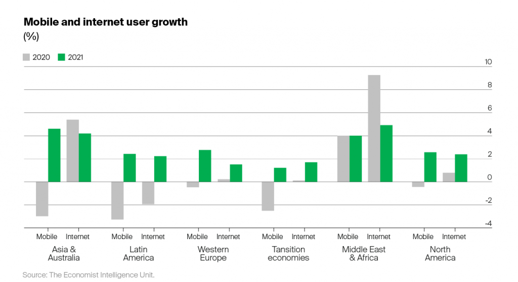 mobile and internet users growth 2020 2021