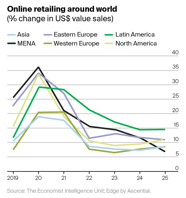 Online retail has surged in Asia, the Middle East, and Latin America, particularly in online food and grocery deliveries.