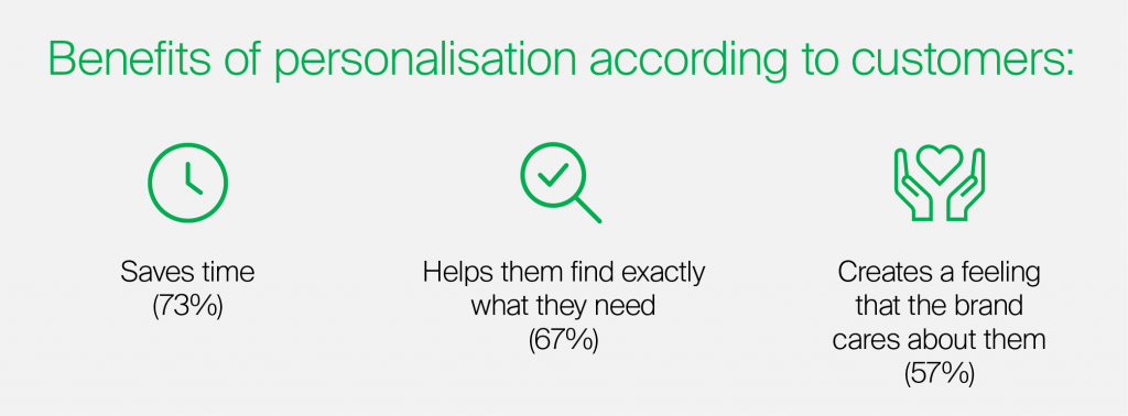 benefits of personalisation for customers