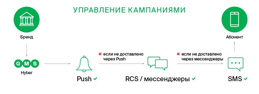 communications platform campaigns orchestration (2)