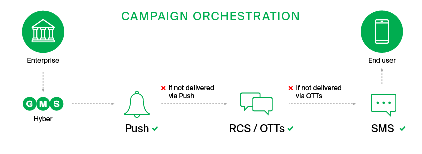 communications platform campaigns orchestration (3)